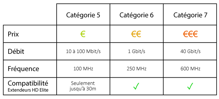 comparaison-cables-ethernet.jpg